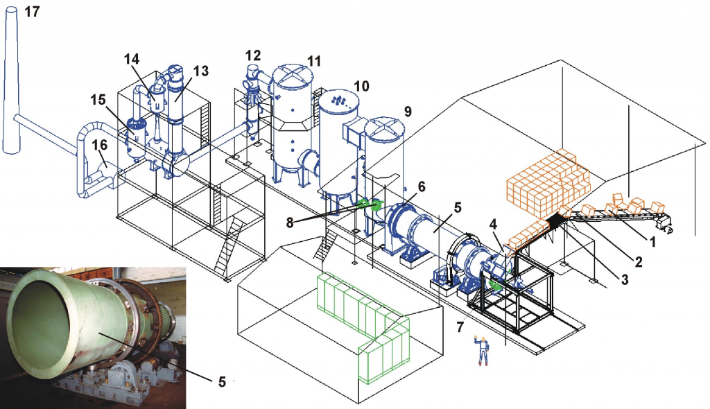 Plasma Gasification Technology for solid waste treatment - VinIT