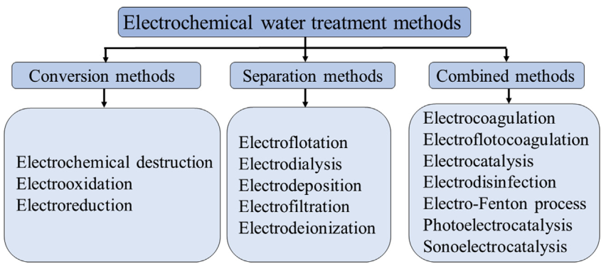 Fundamental Electrochemical Water Treatment Methods